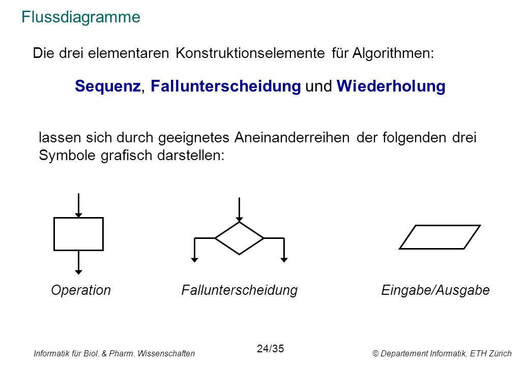 Informatik für Biol. & Pharm. Wissenschaften © Departement Informatik, ETH Zürich Flussdiagramme Die drei elementaren Konstruktionselemente für Algori