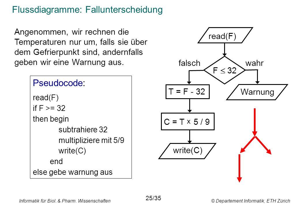Informatik für Biol. & Pharm. Wissenschaften © Departement Informatik, ETH Zürich Flussdiagramme: Fallunterscheidung read(F) T = F - 32 C = T x 5 / 9