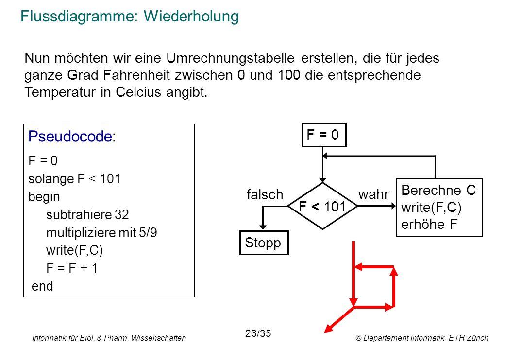 Informatik für Biol. & Pharm. Wissenschaften © Departement Informatik, ETH Zürich Flussdiagramme: Wiederholung F = 0 Stopp F < 101 Berechne C write(F,