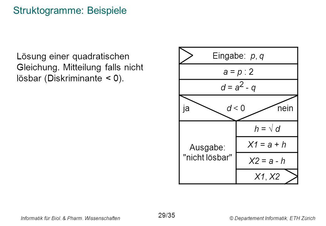 Struktogramme: Beispiele Eingabe: p, q a = p : 2 d = a 2 - q ja d < 0 nein Ausgabe: nicht lösbar h = √ d X1 = a + h X2 = a - h X1, X2 Lösung einer quadratischen Gleichung.