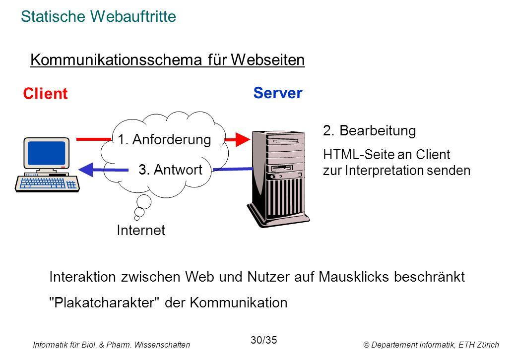 Informatik für Biol. & Pharm. Wissenschaften © Departement Informatik, ETH Zürich Statische Webauftritte Kommunikationsschema für Webseiten Client Ser