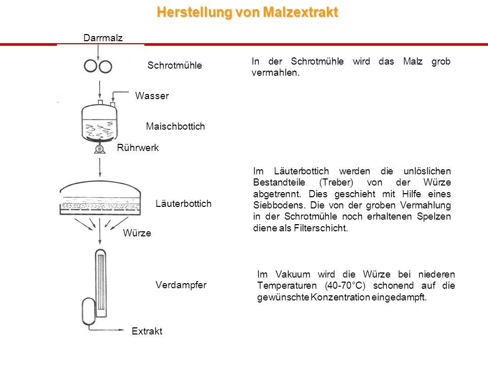 Herstellung von Malzextrakt In der Schrotmühle wird das Malz grob vermahlen. Im Läuterbottich werden die unlöslichen Bestandteile (Treber) von der Wür