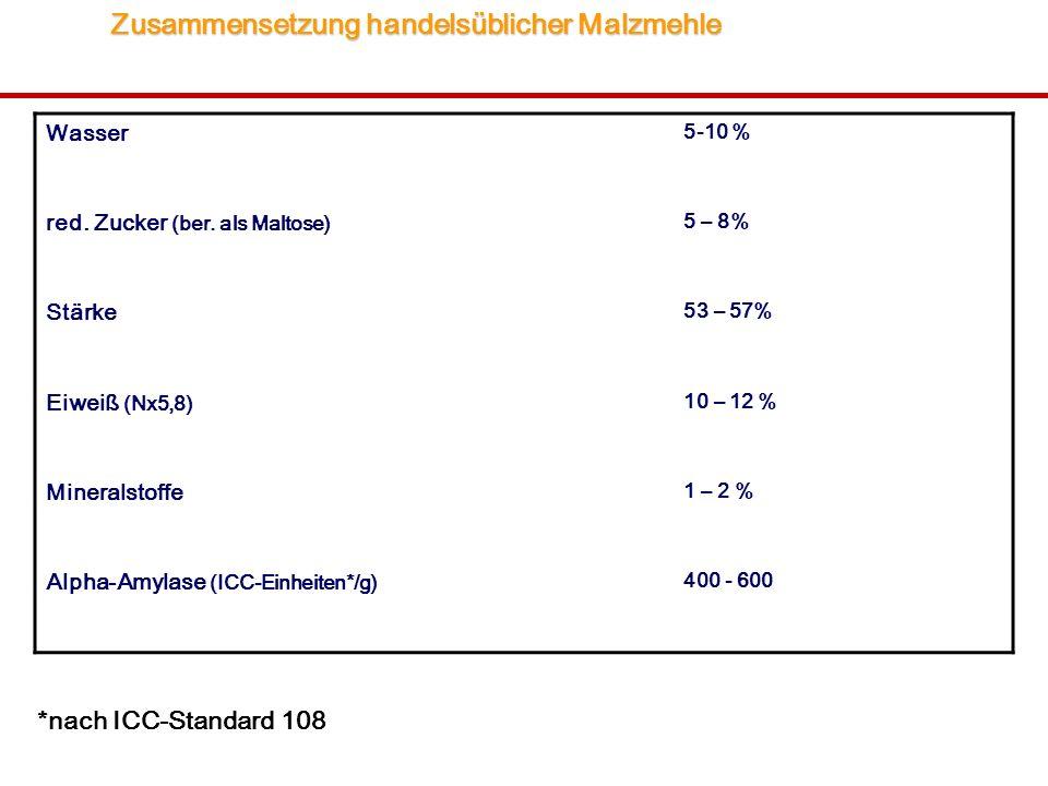 Zusammensetzung handelsüblicher Malzmehle Zusammensetzung handelsüblicher Malzmehle Wasser 5-10 % red. Zucker (ber. als Maltose) 5 – 8% Stärke 53 – 57