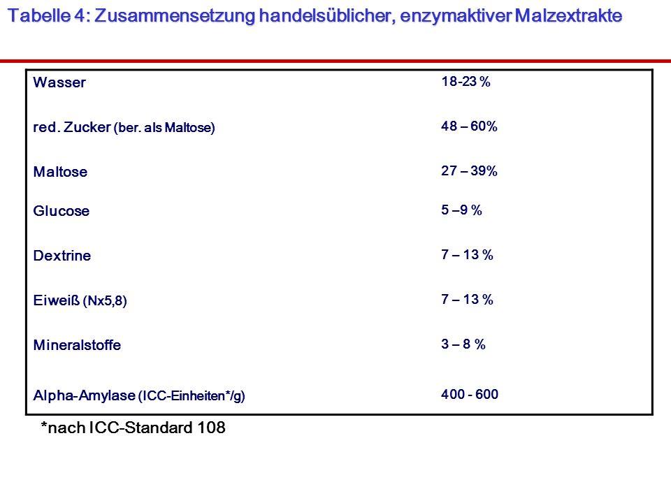 Tabelle 4: Zusammensetzung handelsüblicher, enzymaktiver Malzextrakte Wasser 18-23 % red. Zucker (ber. als Maltose) 48 – 60% Maltose 27 – 39% Glucose