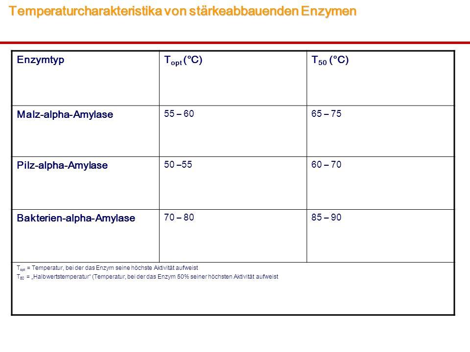 """Temperaturcharakteristika von stärkeabbauenden Enzymen Temperaturcharakteristika von stärkeabbauenden Enzymen EnzymtypT opt (°C)T 50 (°C) Malz-alpha-Amylase 55 – 6065 – 75 Pilz-alpha-Amylase 50 –5560 – 70 Bakterien-alpha-Amylase 70 – 8085 – 90 T opt = Temperatur, bei der das Enzym seine höchste Aktivität aufweist T 50 = """"Halbwertstemperatur (Temperatur, bei der das Enzym 50% seiner höchsten Aktivität aufweist"""