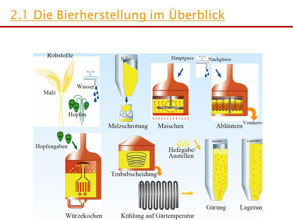 2.1 Die Bierherstellung im Überblick