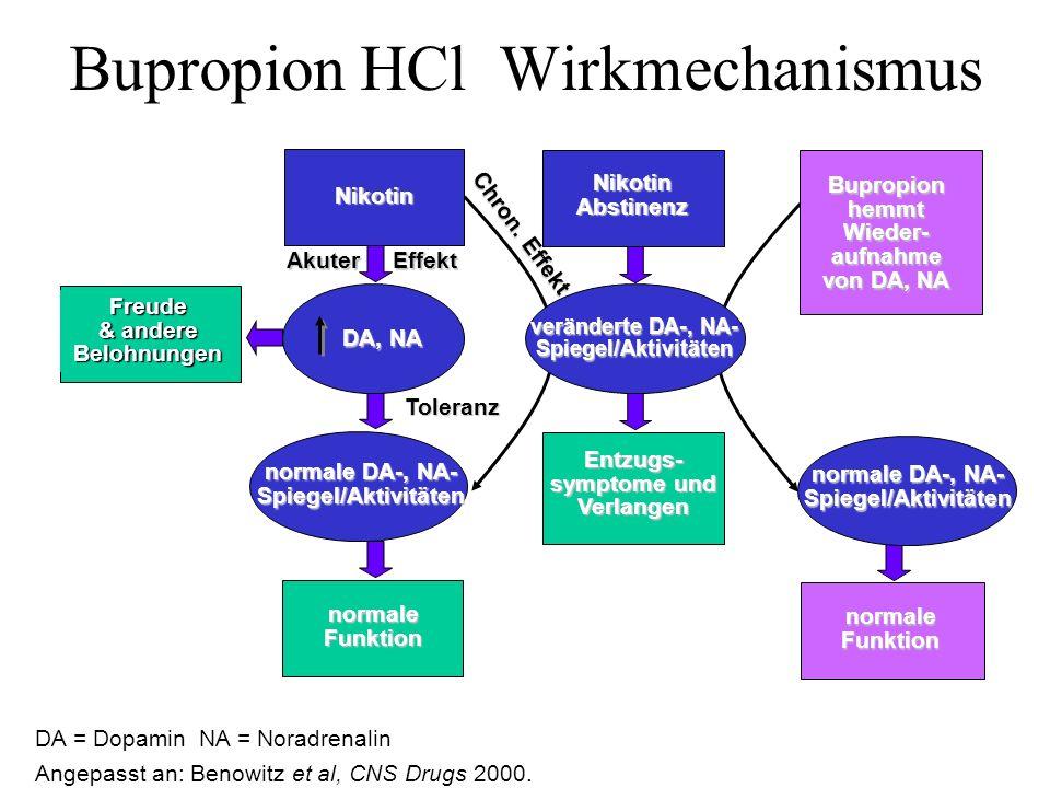 Bupropion HCl Wirkmechanismus DA = Dopamin NA = Noradrenalin normaleFunktion Freude & andere Belohnungen Nikotin Abstinenz Nikotin normaleFunktion DA,