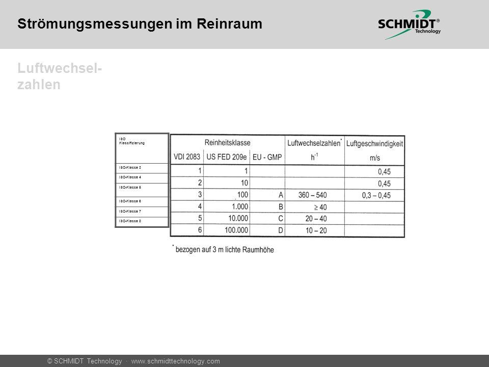 © SCHMIDT Technology · www.schmidttechnology.com Messung in Kanälen Volumenstrom aus Sensorsignal berechnet Im Rohr Allgemein: V = w s x PF x A In m3/h: V [m 3 /h] = w s [m/s] x PF x A [cm 2 ] x 0,36 V= Volumenstrom w s = Strömungs-Geschwindigkeit am Sensor (Rohrmitte) A= Querschnittsfläche des Rohres PF= Profilfaktor aus Tabelle SS_ProfilfaktorenSS2050.pdfSS_ProfilfaktorenSS2050.pdf Strömungsmessungen im Reinraum