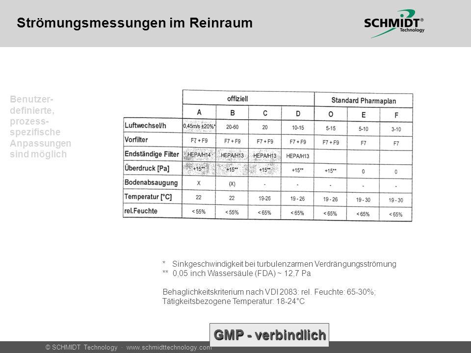 © SCHMIDT Technology · www.schmidttechnology.com Tabelle von DIN einfügen Gesamtübersicht Abnahmemessungen in Reinräumen nach DIN 2083 Blatt 3 Strömungsmessungen im Reinraum