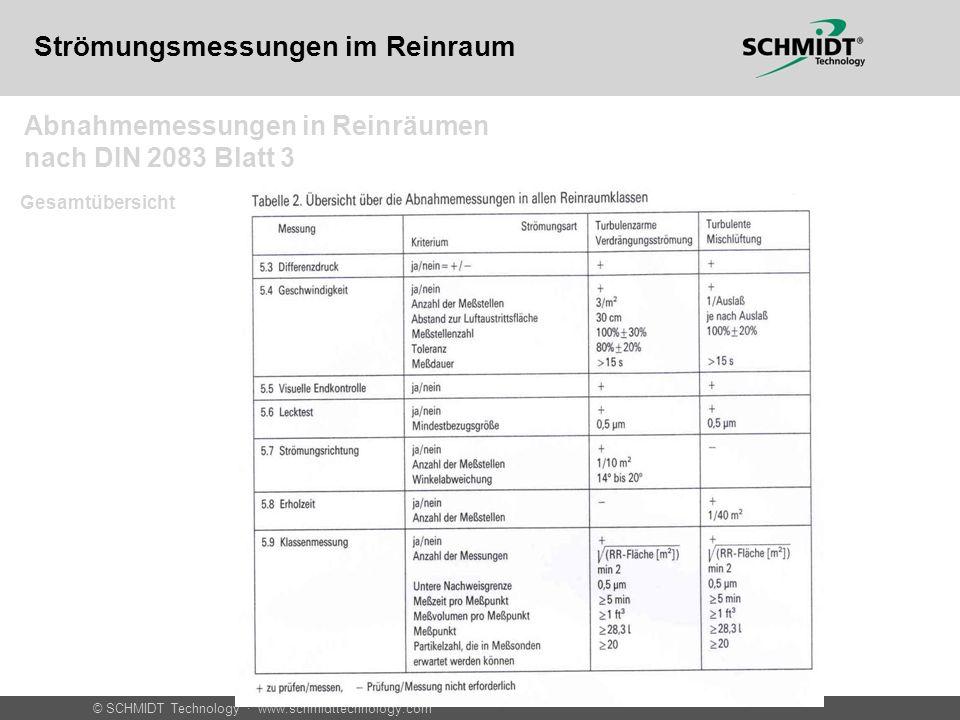 © SCHMIDT Technology · www.schmidttechnology.com Häufigkeit der Überwachung Strömungsmessungen im Reinraum Abnahmemessungen in Reinräumen nach DIN 2083 Blatt 3