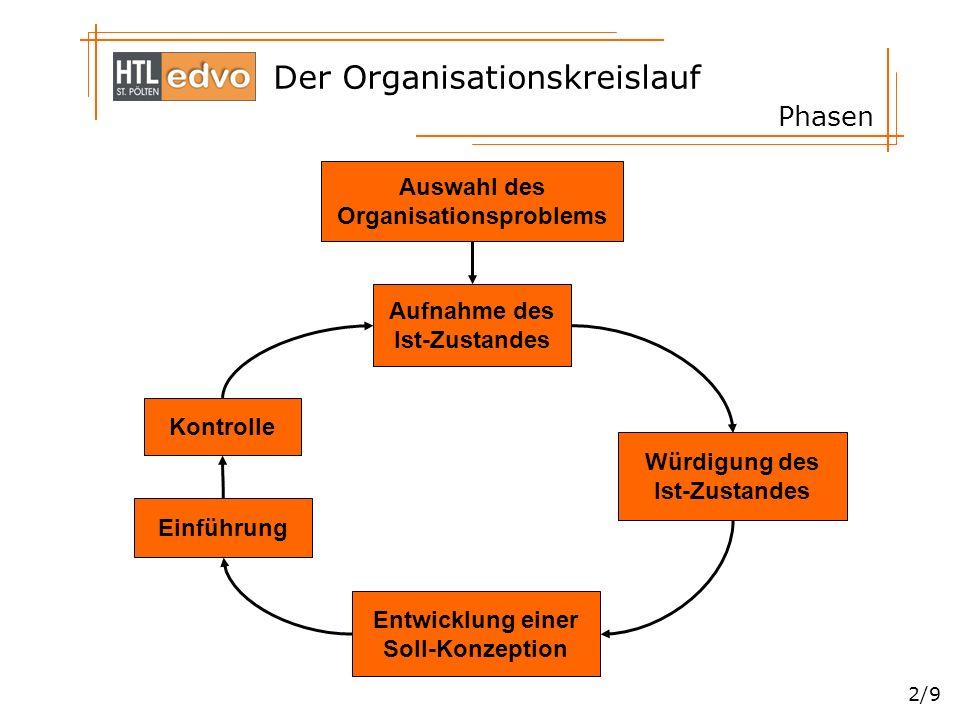 Der Organisationskreislauf 2/9 Phasen Auswahl des Organisationsproblems Aufnahme des Ist-Zustandes Würdigung des Ist-Zustandes Entwicklung einer Soll-