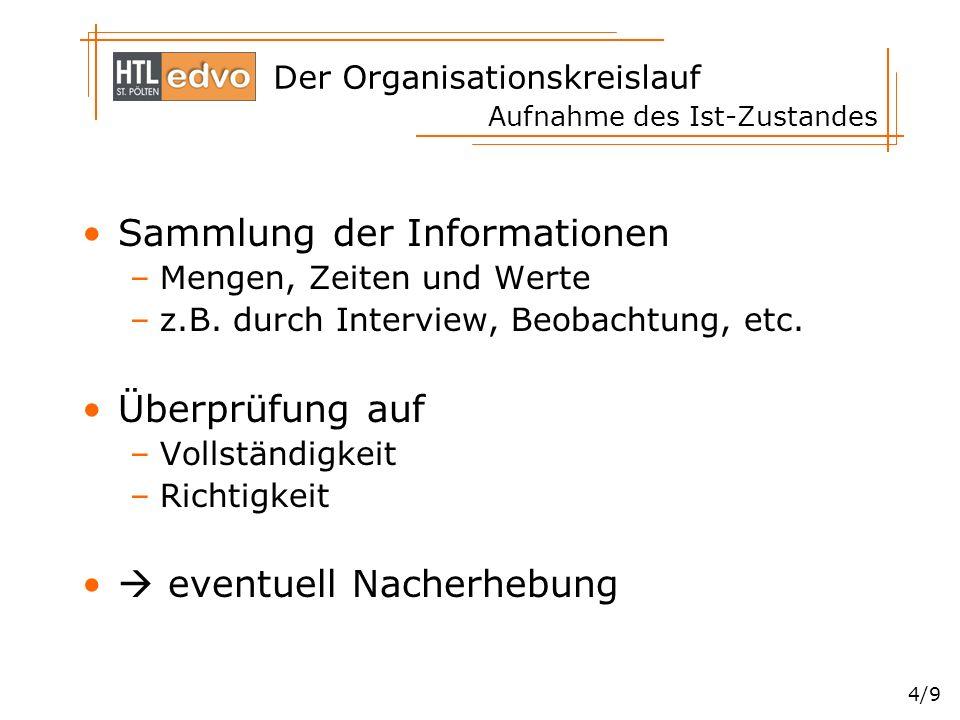 Der Organisationskreislauf 4/9 Aufnahme des Ist-Zustandes Sammlung der Informationen –Mengen, Zeiten und Werte –z.B. durch Interview, Beobachtung, etc