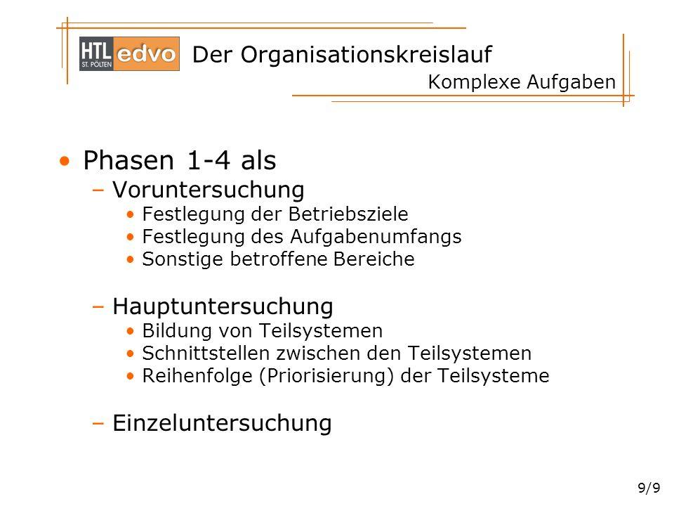 Der Organisationskreislauf 9/9 Komplexe Aufgaben Phasen 1-4 als –Voruntersuchung Festlegung der Betriebsziele Festlegung des Aufgabenumfangs Sonstige