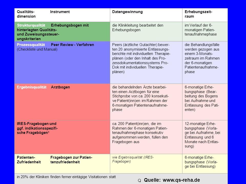 Dr.W.Swoboda, Geriatrische Rehabilitationsklinik Würzburg Tab. 1: Instrumente, Datengewinnung und Erhebungszeiträume des Qualitätsprofils im QS-Reha-