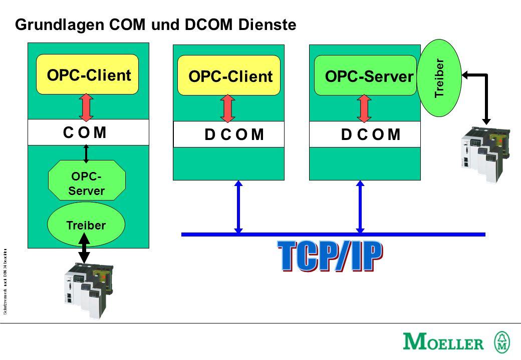 Schutzvermerk nach DIN 34 beachten Grundlagen COM und DCOM Dienste OPC-Client OPC- Server C O MC O M Treiber OPC-Client D C O M OPC-Server D C O M Treiber