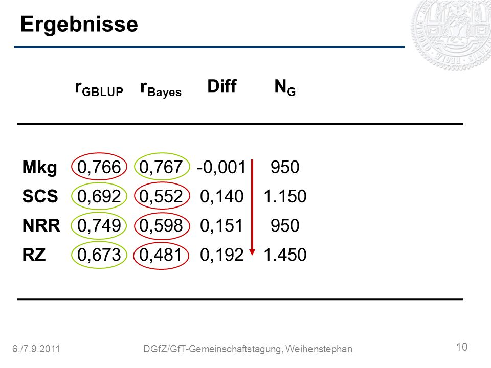 6./7.9.2011DGfZ/GfT-Gemeinschaftstagung, Weihenstephan Ergebnisse r GBLUP r Bayes DiffNGNG Mkg0,7660,767-0,001950 SCS0,6920,5520,1401.150 NRR0,7490,59
