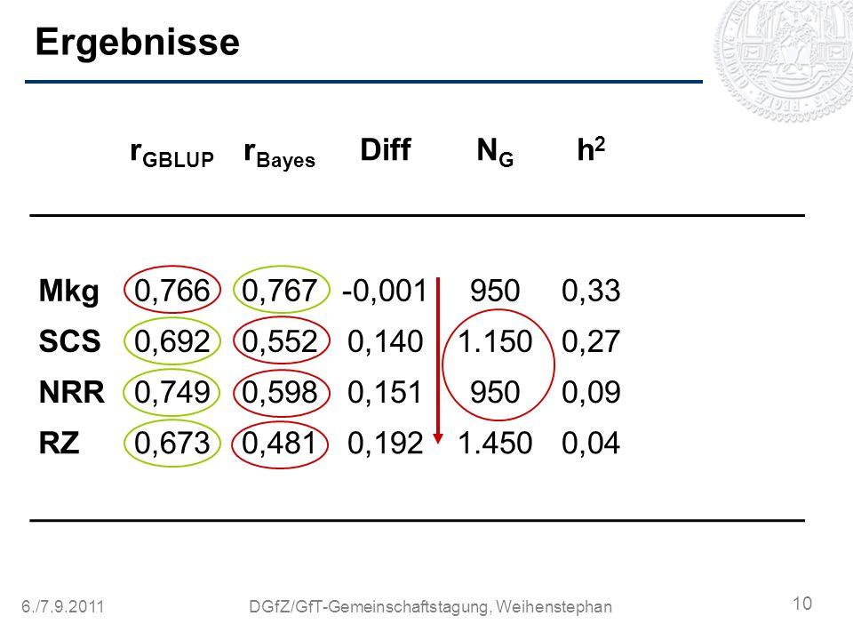 6./7.9.2011DGfZ/GfT-Gemeinschaftstagung, Weihenstephan Ergebnisse r GBLUP r Bayes DiffNGNG h2h2 Mkg0,7660,767-0,0019500,33 SCS0,6920,5520,1401.1500,27