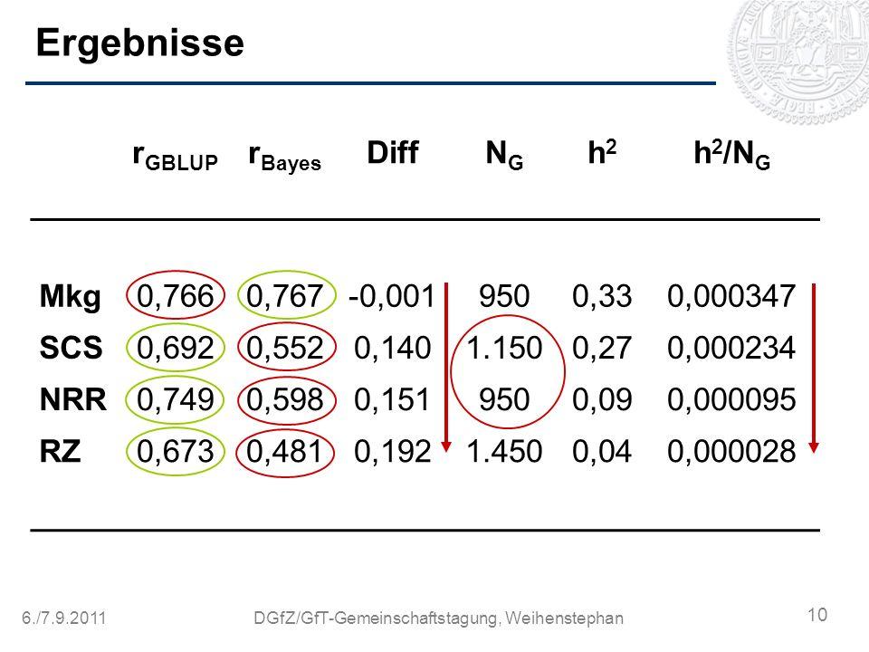 6./7.9.2011DGfZ/GfT-Gemeinschaftstagung, Weihenstephan Ergebnisse r GBLUP r Bayes DiffNGNG h2h2 h 2 /N G Mkg0,7660,767-0,0019500,330,000347 SCS0,6920,