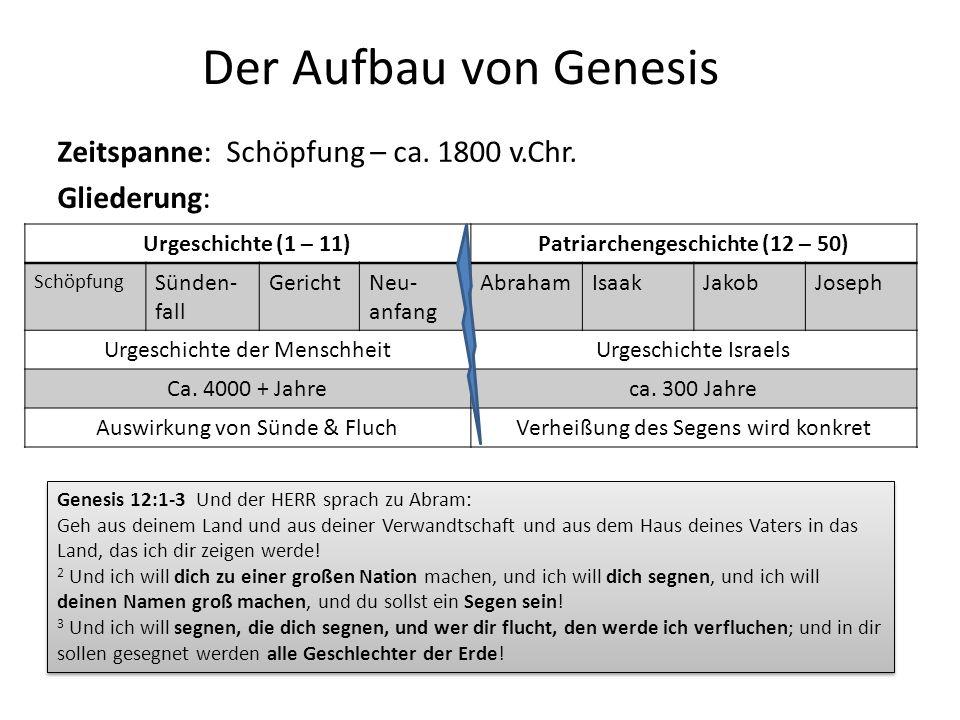 Der Aufbau von Genesis Zeitspanne: Schöpfung – ca. 1800 v.Chr. Gliederung: Urgeschichte (1 – 11)Patriarchengeschichte (12 – 50) Schöpfung Sünden- fall