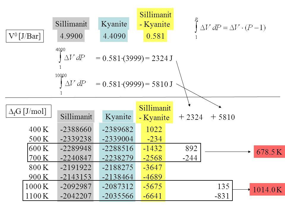 SillimanitKyanite ∆ f G [J/mol] 400 K 500 K 600 K 700 K 800 K 900 K 1000 K 1100 K V 0 [J/Bar] 4.99004.4090 Sillimanit - Kyanite -2388660 -2339238 -2289948 -2240847 -2191922 -2143153 -2092987 -2042207 -2389682 -2339004 -2288516 -2238279 -2188275 -2138464 -2087312 -2035566 1022 -234 -1432 -2568 -3647 -4689 -5675 -6641 0.581 = 0.581·(3999) = 2324 J = 0.581·(9999) = 5810 J + 2324 + 5810 SillimanitKyanite Sillimanit - Kyanite 892 -244 135 -831 678.5 K 1014.0 K