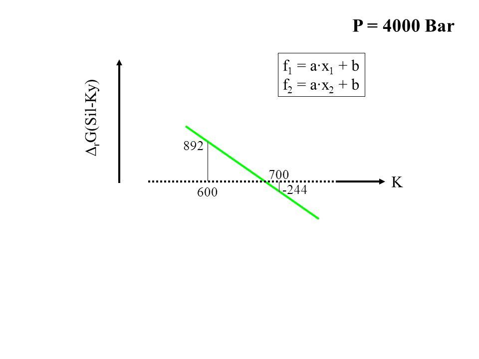 -244 892 600 700 K ∆ r G(Sil-Ky) f 1 = a·x 1 + b f 2 = a·x 2 + b P = 4000 Bar