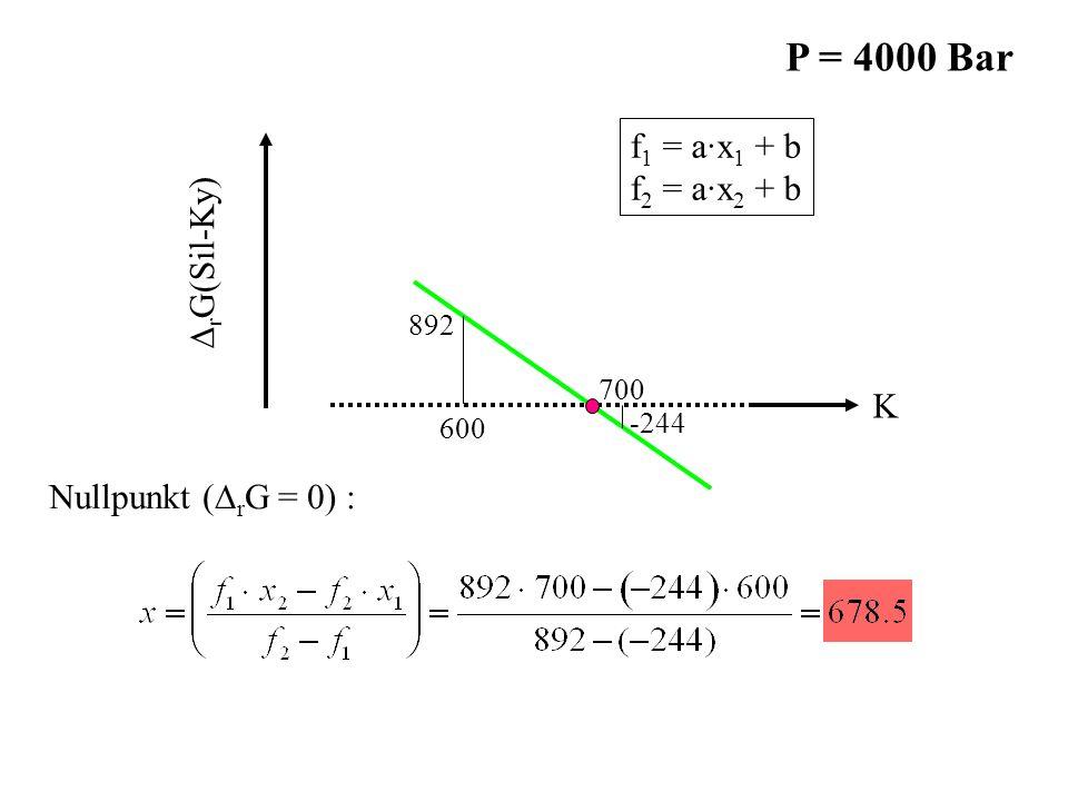 -244 892 600 700 K ∆ r G(Sil-Ky) f 1 = a·x 1 + b f 2 = a·x 2 + b Nullpunkt (∆ r G = 0) : P = 4000 Bar