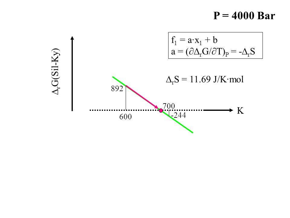 -244 892 600 700 K ∆ r G(Sil-Ky) f 1 = a·x 1 + b a = (∂∆ r G/∂T) P = -∆ r S P = 4000 Bar ∆ r S = 11.69 J/K·mol