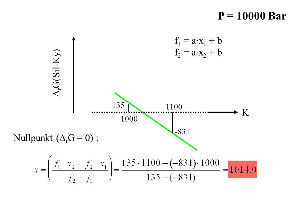 -831 135 1000 1100 K ∆ r G(Sil-Ky) f 1 = a·x 1 + b f 2 = a·x 2 + b Nullpunkt (∆ r G = 0) : P = 10000 Bar