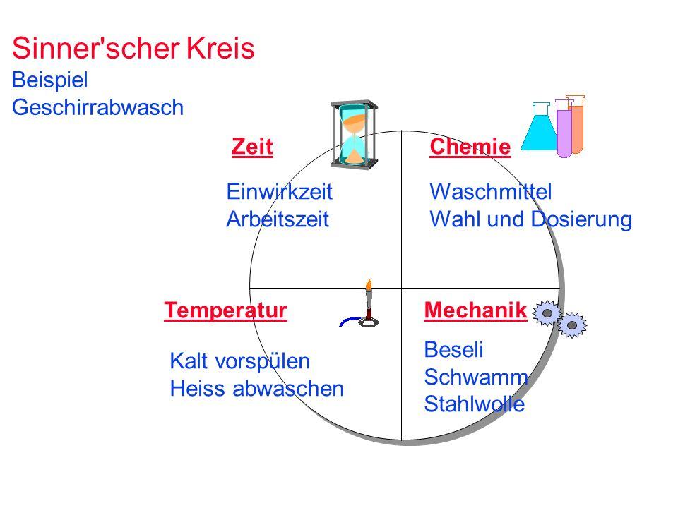 Sinner'scher Kreis Beispiel Geschirrabwasch ZeitChemie TemperaturMechanik Einwirkzeit Arbeitszeit Waschmittel Wahl und Dosierung Beseli Schwamm Stahlw