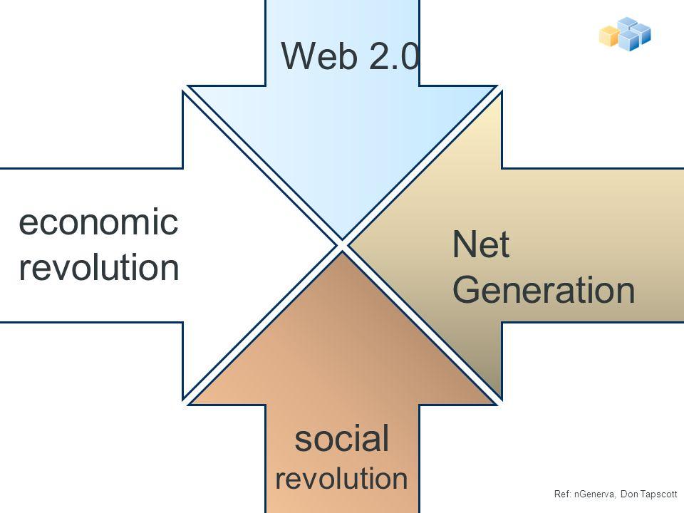 Web 2.0 Net Generation social revolution economic revolution Ref: nGenerva, Don Tapscott