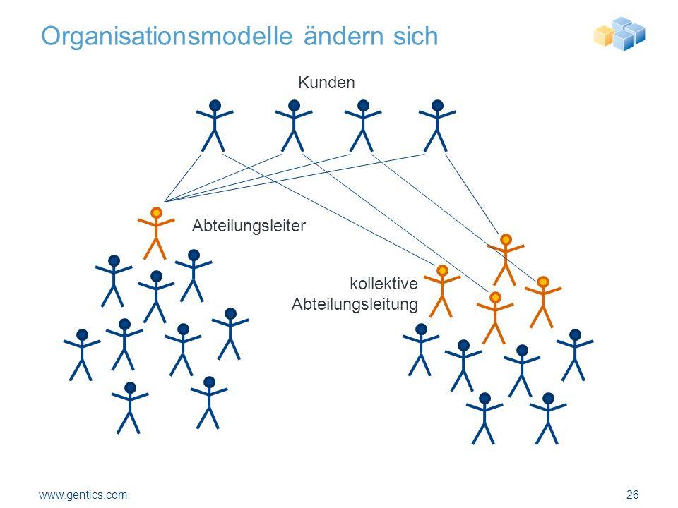 Organisationsmodelle ändern sich www.gentics.com26 Abteilungsleiter kollektive Abteilungsleitung Kunden