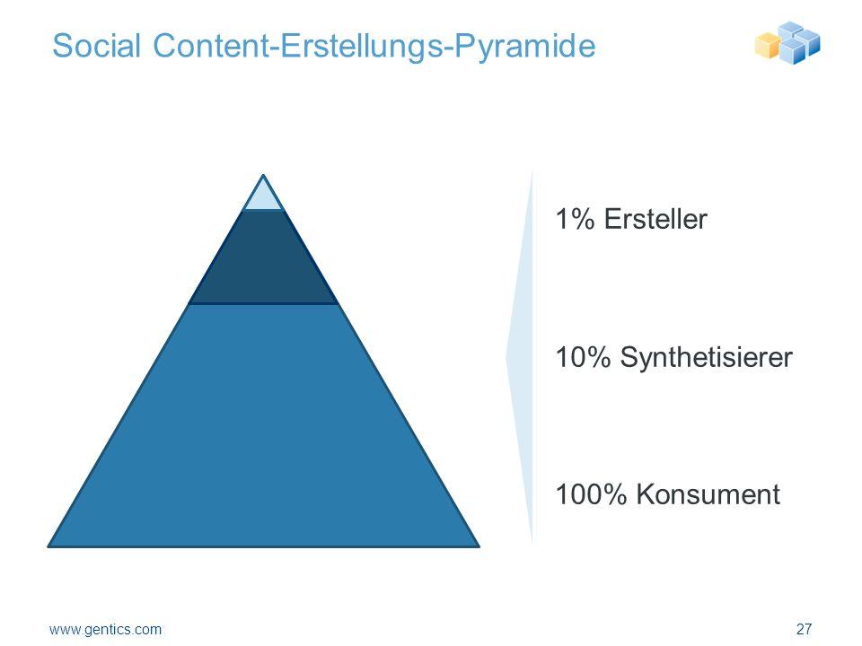 Social Content-Erstellungs-Pyramide www.gentics.com27 1% Ersteller 10% Synthetisierer 100% Konsument