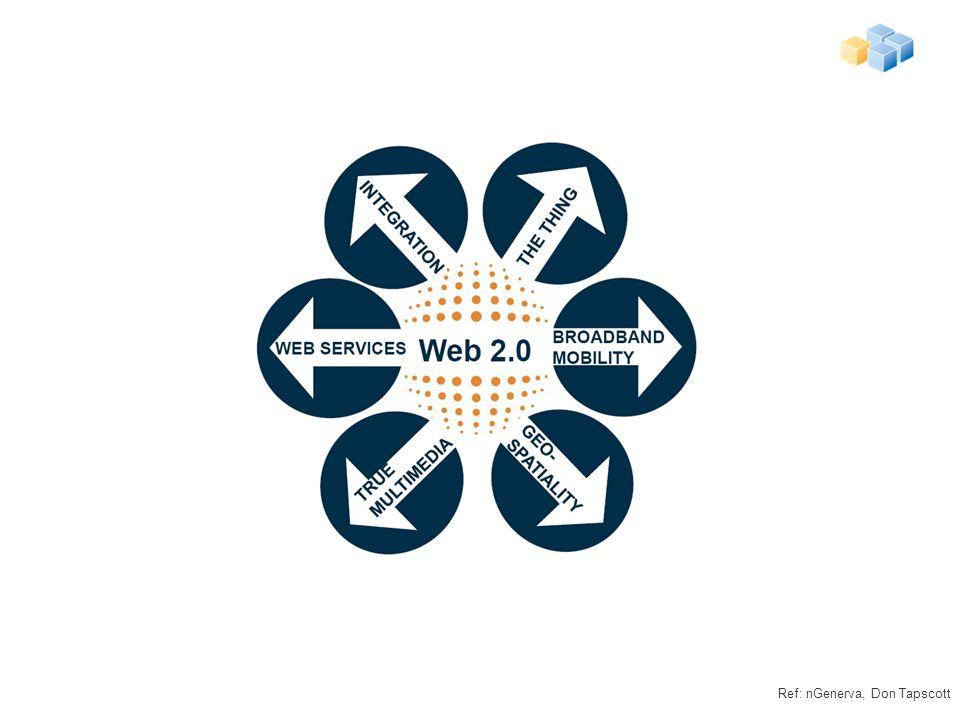 Web 2.0 Ref: nGenerva, Don Tapscott