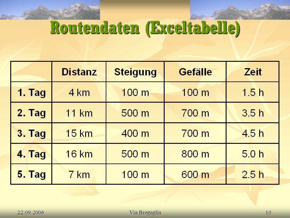 22.09.2006Via Bregaglia10 Routendaten (Exceltabelle)