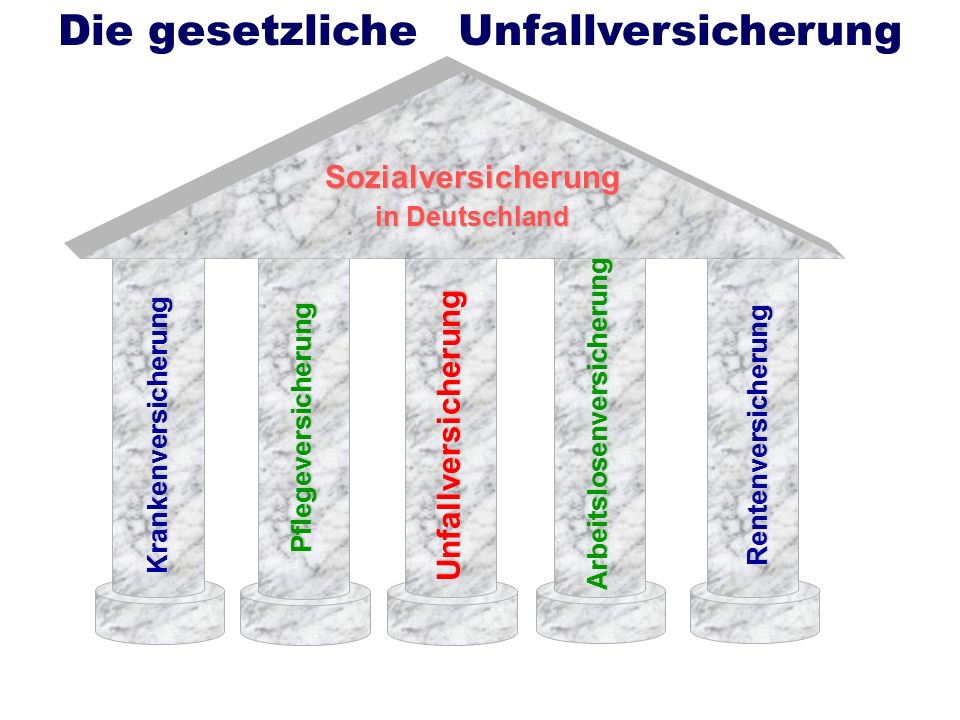 Sozialversicherung in Deutschland Krankenversicherung Pflegeversicherung Unfallversicherung Arbeitslosenversicherung Rentenversicherung Die gesetzlich