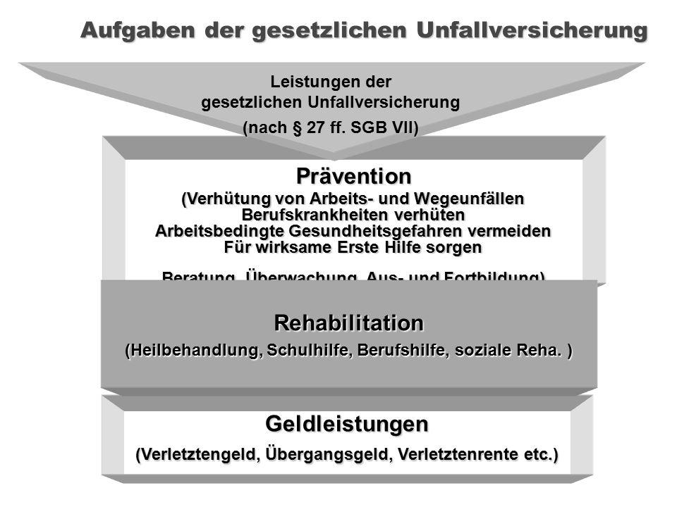 . Prävention (Verhütung von Arbeits- und Wegeunfällen Berufskrankheiten verhüten Arbeitsbedingte Gesundheitsgefahren vermeiden Für wirksame Erste Hilf
