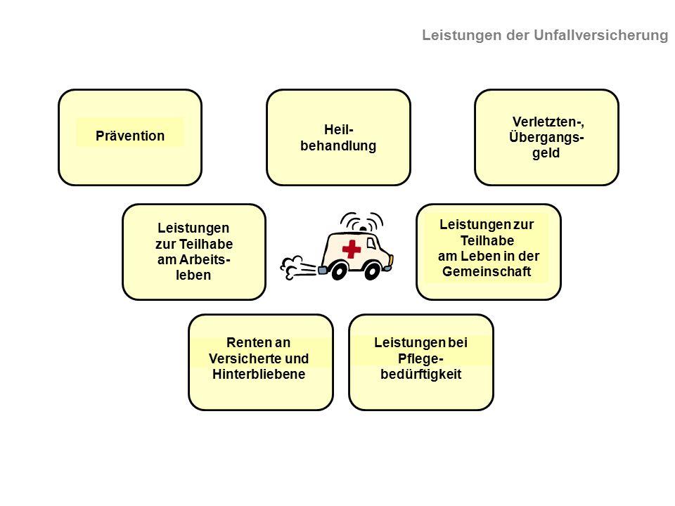 Prävention Heil- behandlung Leistungen zur Teilhabe am Leben in der Gemeinschaft Verletzten-, Übergangs- geld Leistungen zur Teilhabe am Arbeits- lebe