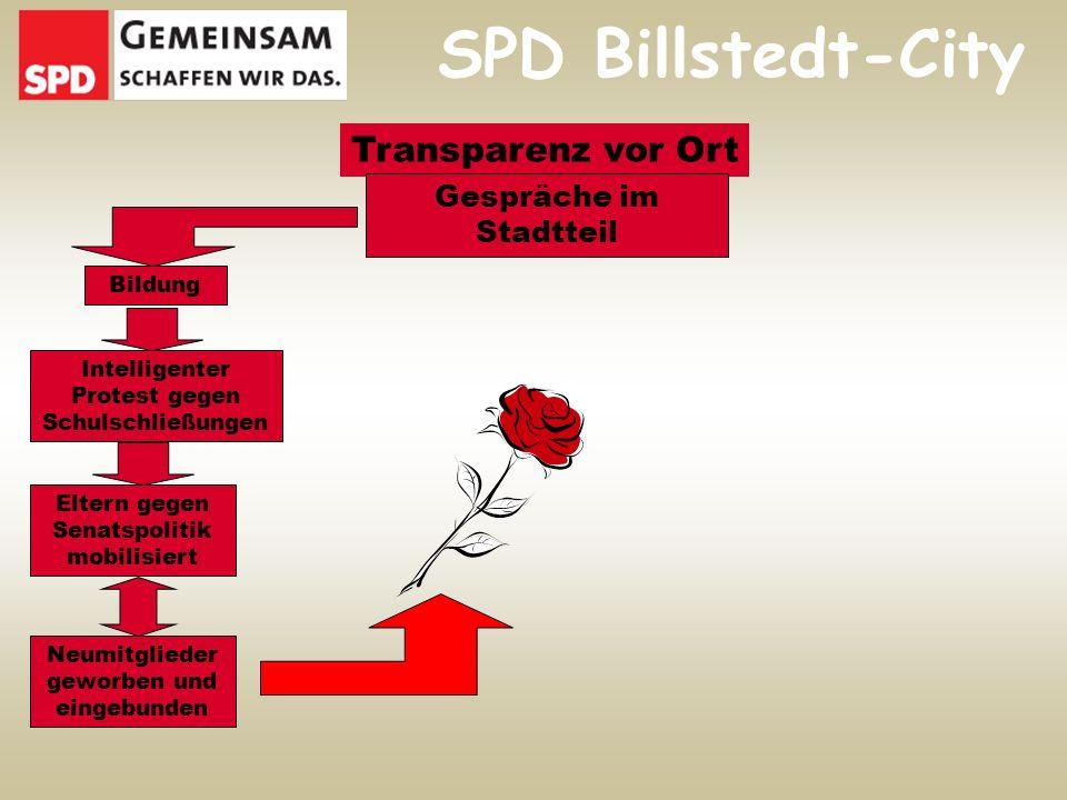 SPD Billstedt-City Transparenz vor Ort Gespräche im Stadtteil Intelligenter Protest gegen Schulschließungen Neumitglieder geworben und eingebunden Eltern gegen Senatspolitik mobilisiert Bildung