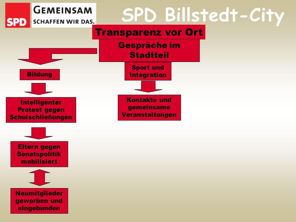 SPD Billstedt-City Transparenz vor Ort Gespräche im Stadtteil Bildung Intelligenter Protest gegen Schulschließungen Neumitglieder geworben und eingebunden Eltern gegen Senatspolitik mobilisiert Sport und Integration Kontakte und gemeinsame Veranstaltungen