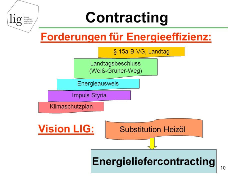 10 Energieliefercontracting Substitution Heizöl § 15a B-VG, Landtag Landtagsbeschluss (Weiß-Grüner-Weg) Energieausweis Impuls Styria Klimaschutzplan Forderungen für Energieeffizienz: Vision LIG: