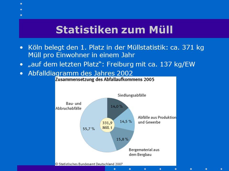 """Statistiken zum Müll Köln belegt den 1. Platz in der Müllstatistik: ca. 371 kg Müll pro Einwohner in einem Jahr """"auf dem letzten Platz"""": Freiburg mit"""