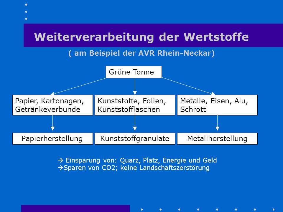 Weiterverarbeitung der Wertstoffe ( am Beispiel der AVR Rhein-Neckar)  Einsparung von: Quarz, Platz, Energie und Geld  Sparen von CO2; keine Landsch