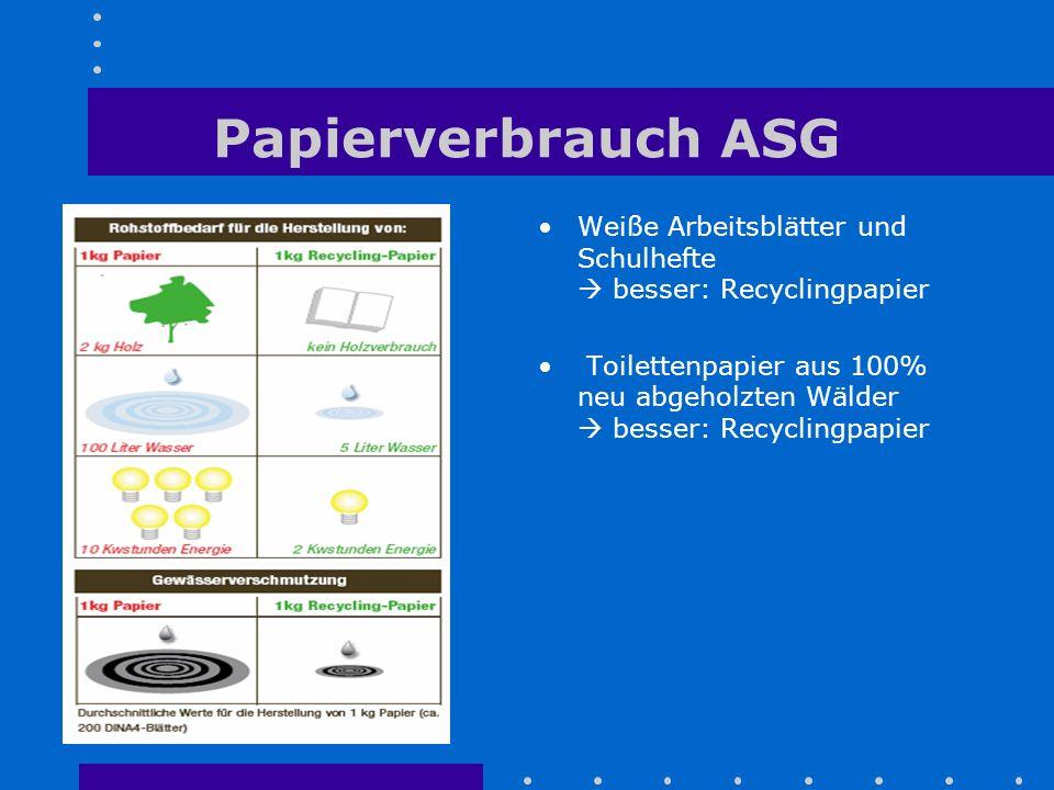 Papierverbrauch ASG Weiße Arbeitsblätter und Schulhefte  besser: Recyclingpapier Toilettenpapier aus 100% neu abgeholzten Wälder  besser: Recyclingp