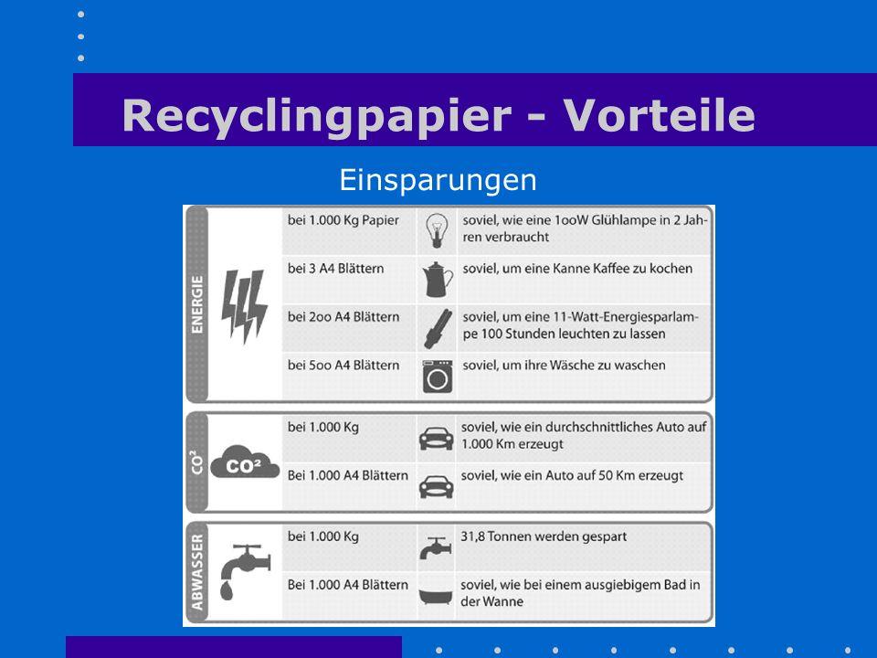 Recyclingpapier - Vorteile Einsparungen