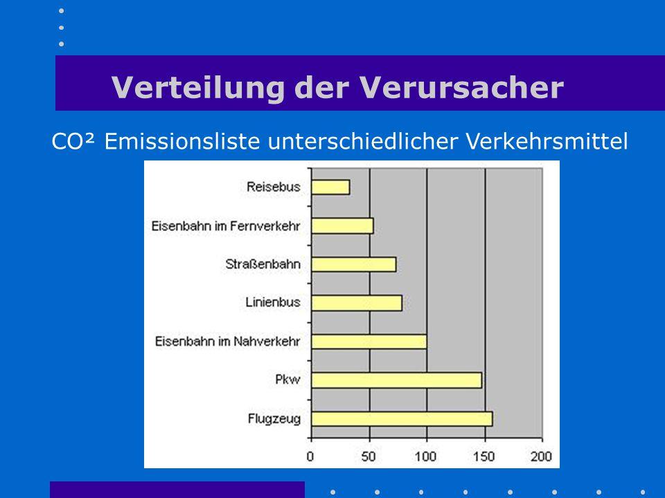CO² Emissionsliste unterschiedlicher Verkehrsmittel