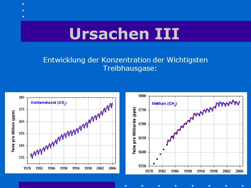 Ursachen III Entwicklung der Konzentration der Wichtigsten Treibhausgase: