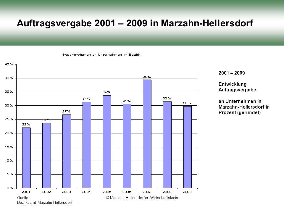 Quelle: Bezirksamt Marzahn-Hellersdorf © Marzahn-Hellersdorfer Wirtschaftskreis Auftragsvergabe 2001 – 2009 in Marzahn-Hellersdorf 2001 – 2009 Entwicklung Auftragsvergabe an Unternehmen in Marzahn-Hellersdorf in Prozent (gerundet)
