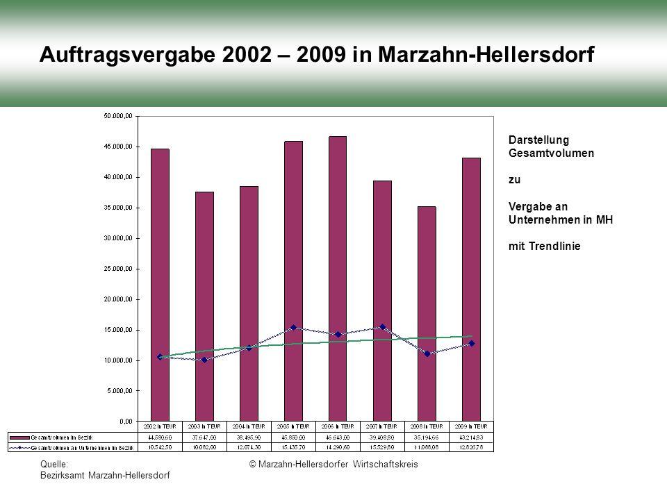 Quelle: Bezirksamt Marzahn-Hellersdorf © Marzahn-Hellersdorfer Wirtschaftskreis Auftragsvergabe 2002 – 2009 in Marzahn-Hellersdorf Darstellung Gesamtvolumen zu Vergabe an Unternehmen in MH mit Trendlinie