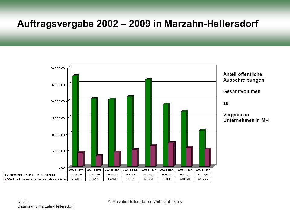 Quelle: Bezirksamt Marzahn-Hellersdorf © Marzahn-Hellersdorfer Wirtschaftskreis Auftragsvergabe 2002 – 2009 in Marzahn-Hellersdorf Anteil öffentliche Ausschreibungen Gesamtvolumen zu Vergabe an Unternehmen in MH