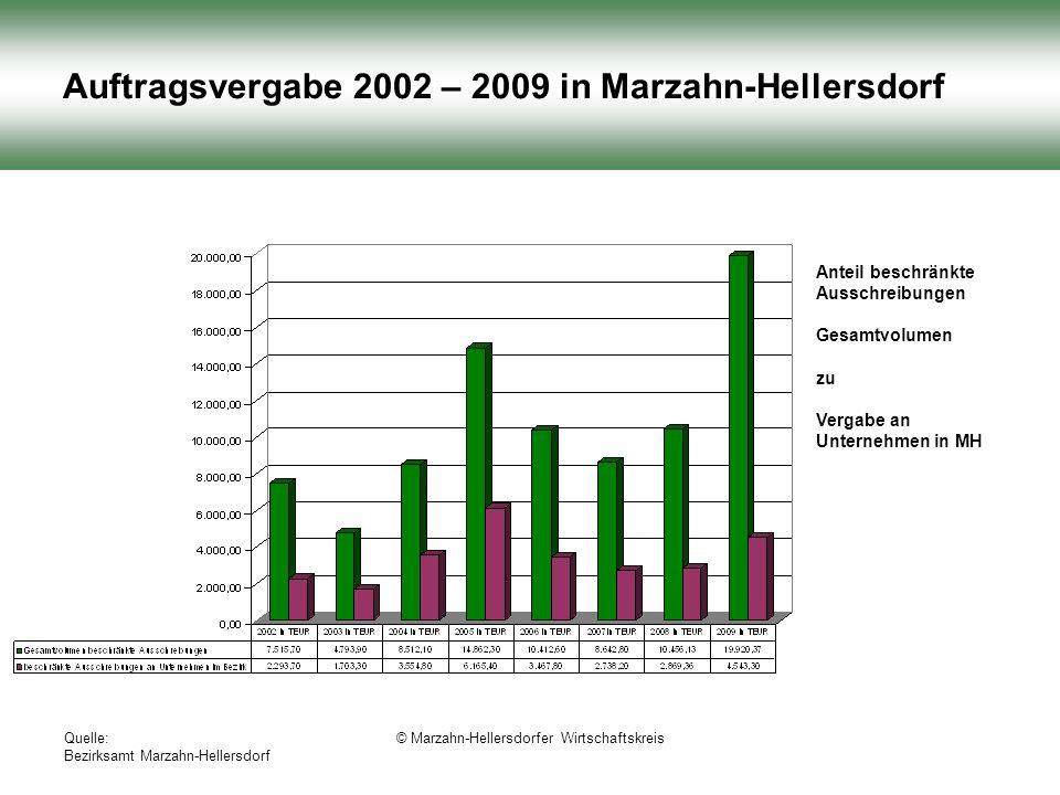 Quelle: Bezirksamt Marzahn-Hellersdorf © Marzahn-Hellersdorfer Wirtschaftskreis Auftragsvergabe 2002 – 2009 in Marzahn-Hellersdorf Anteil beschränkte Ausschreibungen Gesamtvolumen zu Vergabe an Unternehmen in MH